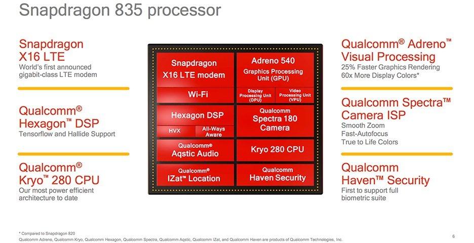 Qualcomm-Snapdragon-835-Zusammenfassung