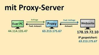 Was ist ein Proxy-Server? Und warum ist er so wichtig? Einfach erklärt