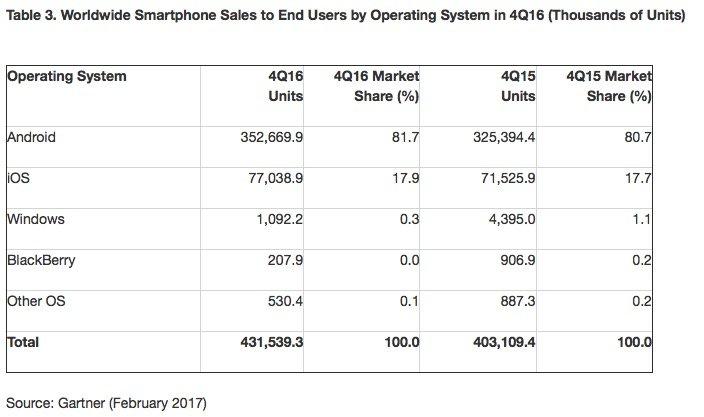 smartphone-marktanteil-q4-2016