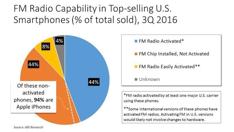 smartphones-radio-usa