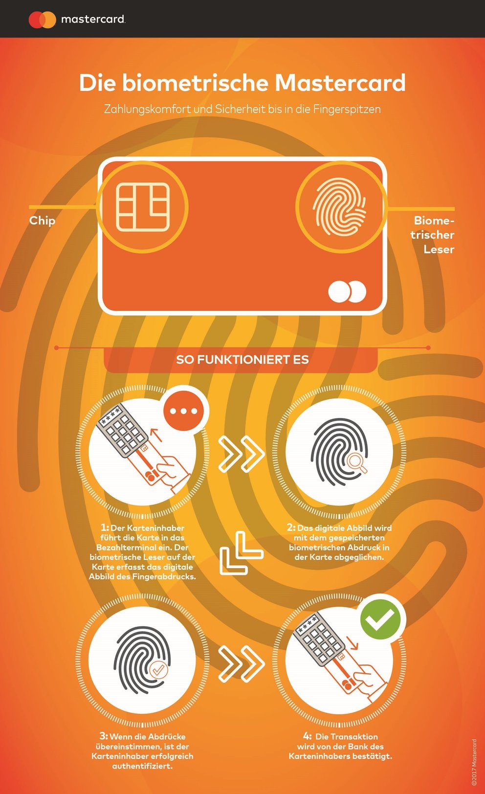 Der Fingerabdruck des Besitzers ist auf dem Chip gespeichert. Stimmen die Abdrücke überein, wird die Transaktion von der Bank des Karteninhabers bestätigt. (Quelle: Mastercard)