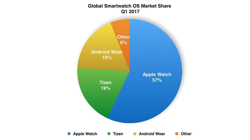Smartwatches_Marktanteil_Q1-2017-1