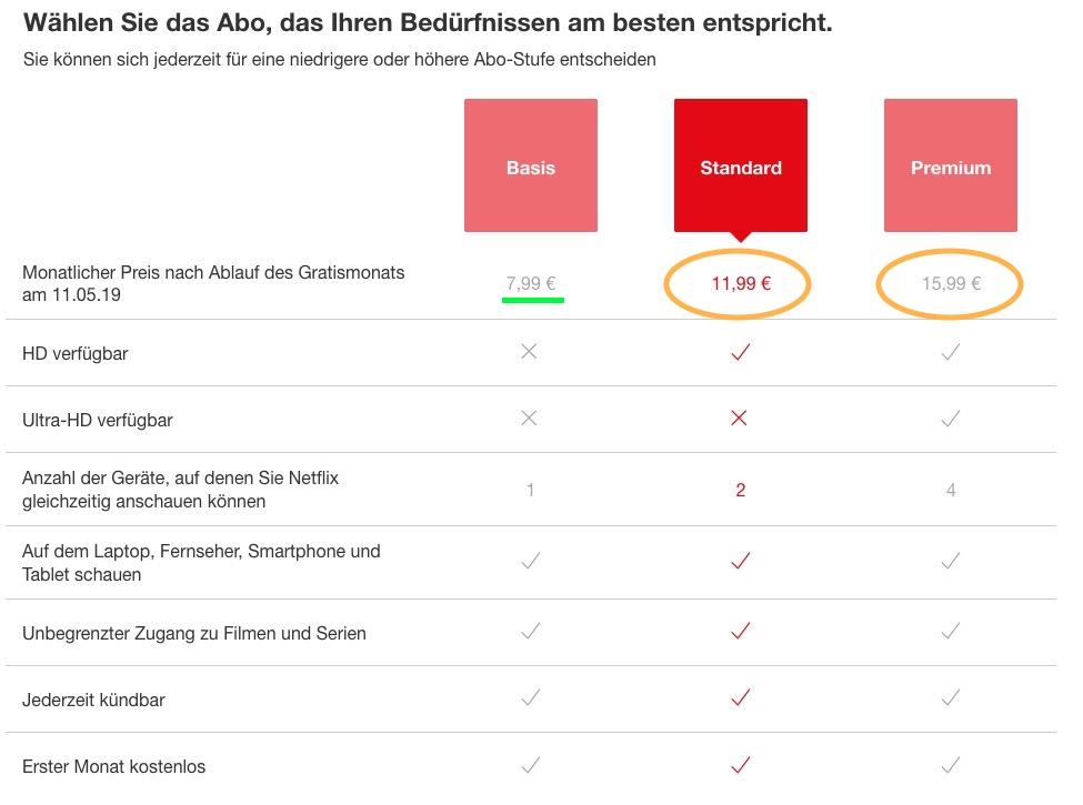 Streamingdienst - Netflix erhöht die Preise in Deutschland
