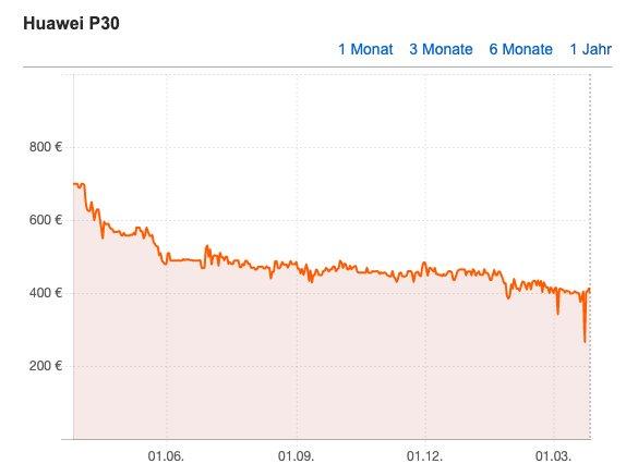 هواوي P30 في انخفاض السعر: تلميح من الداخل الذكي متاح بأفضل الأسعار 2