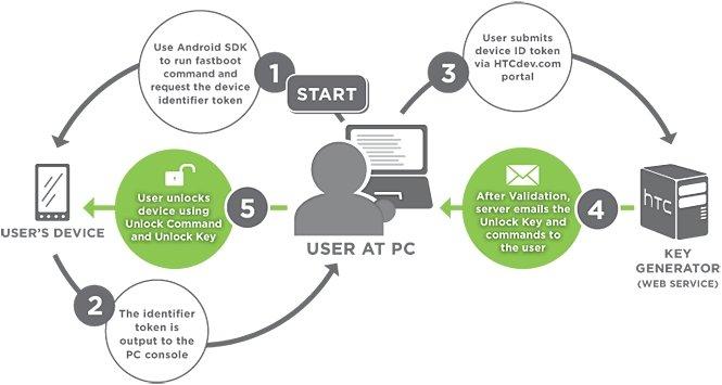 HTC-Bootloader:  Wie frei ist frei wirklich? [Kommentar]