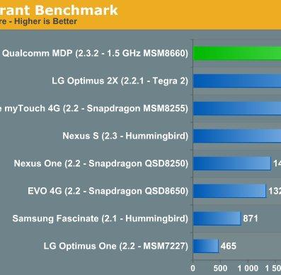 Qualcomm MSM 8660 Dual Core Snapdragon im Benchmark-Test