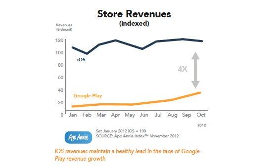 Google Play Store: App-Umsatz trotz 311 Prozent Steigerung nur ein Viertel von iTunes