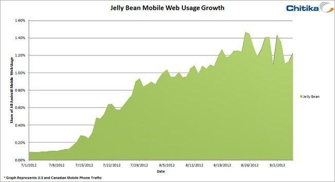 Jelly Bean: Android 4.1 mit 1.500-prozentiger Wachstumsrate in zwei Monaten