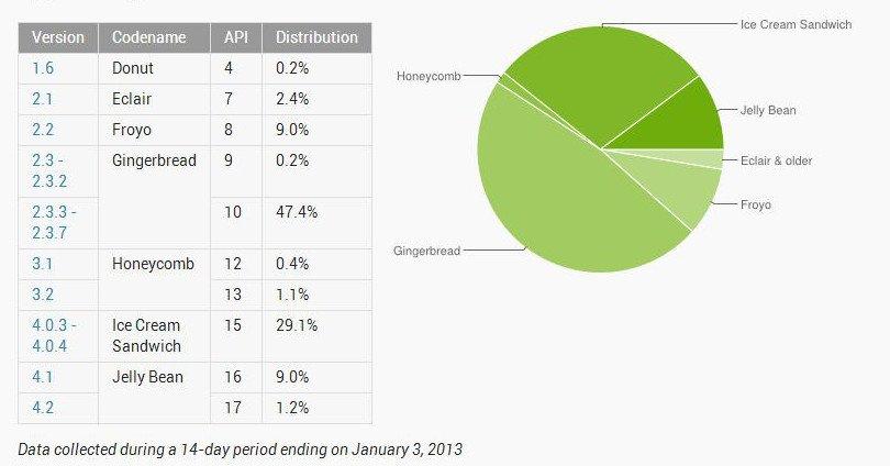 Android-Versionen: Jelly Bean erstmals über 10 Prozent Marktanteil