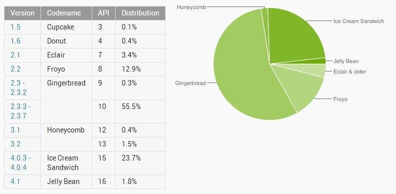 Android-Versionen: Android 4.x im September auf 25&nbsp&#x3B;% aller Geräte