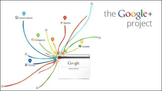 Google+ - Facebook ala Google