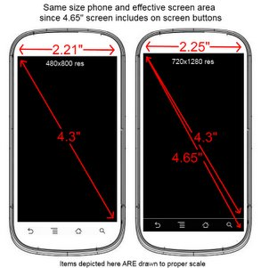 Samsung Nexus Prime: 4,3 Zoll nutzbare Displayfläche?