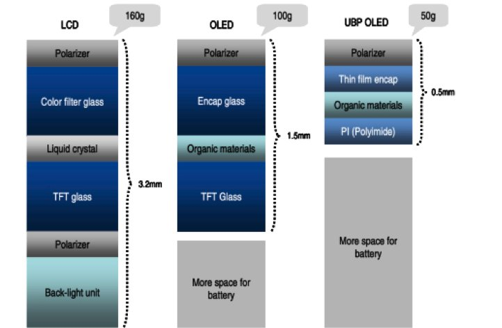 Samsung Galaxy Note 3: Erstes Gerät mit Plastik-OLED-Display [Gerücht]