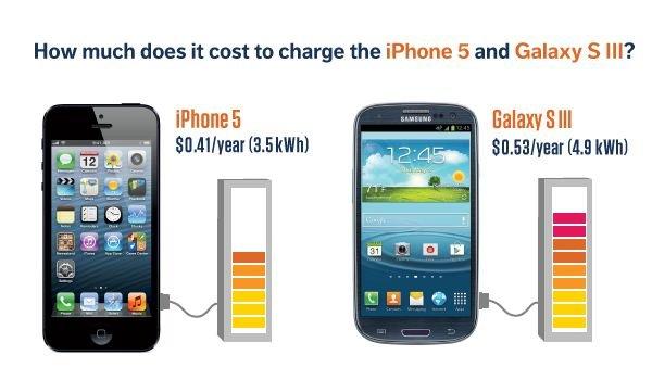 Energiekosten: Smartphones sparsamer als erwartet