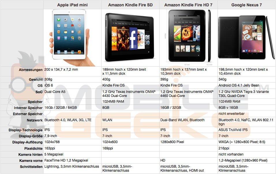 Apple-iPad-mini-vs-Google Nexus 7-vs-Amazon-Kindle-Fire-vs-Amazon-Kindle-Fire-HD