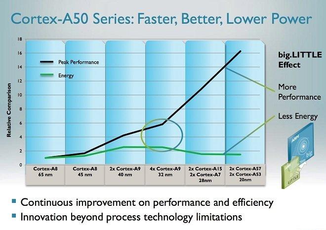 ARM und TSMC verkünden Tape-Out des neuen 16-nm-FinFET Cortex-A57 mit 64 Bit