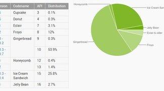 Android-Verteilung: Gingerbread noch top, Ice Cream Sandwich holt auf