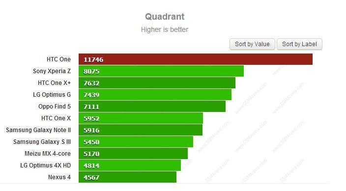Quadrant Sony Xperia Z HTC One