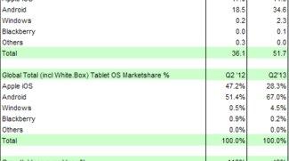 Tablet-Markt: Android ist Spitze, Windows wächst