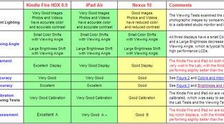 Amazon Kindle Fire HDX lässt iPad Air und Nexus 10 im Display-Vergleich hinter sich