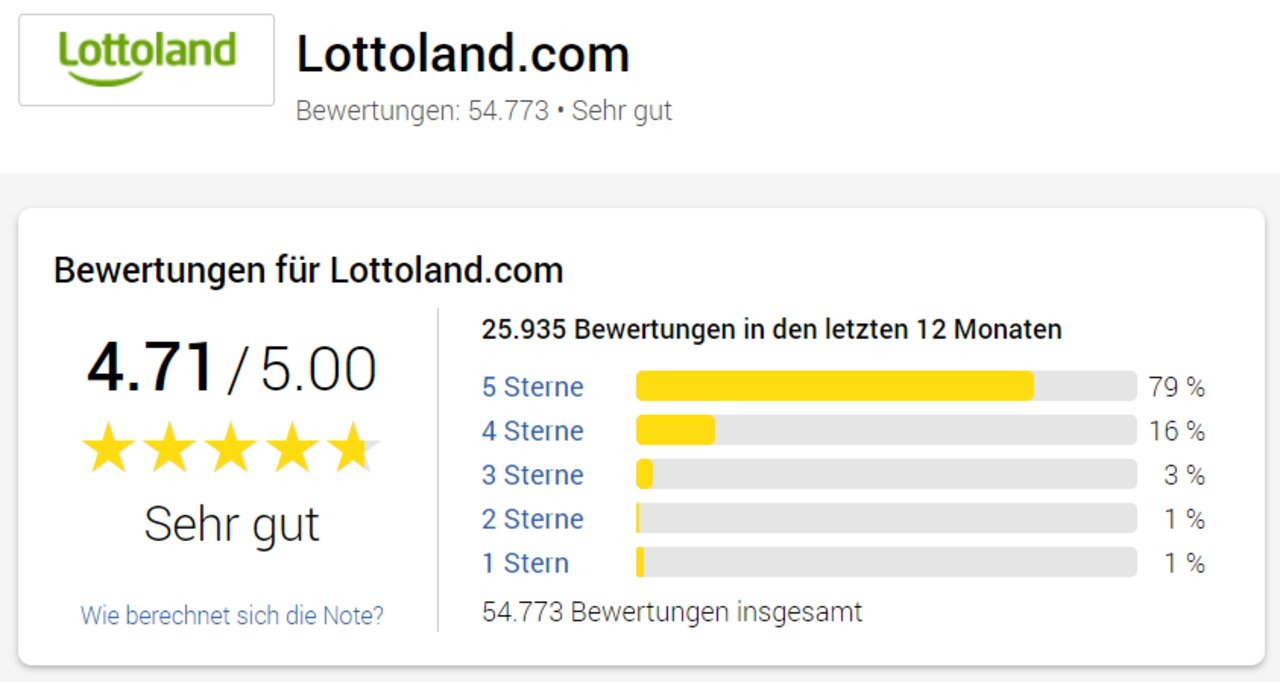 Lottoland Bewertung