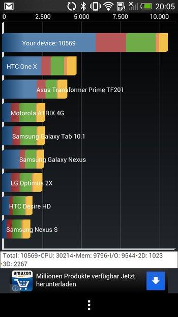 HTC One Quadrant Benchmark