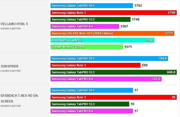 samsung-galaxy-tabpro-8.4-10.1-12.2-benchmarks2