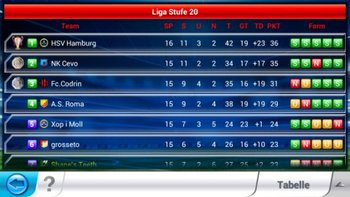 Top Eleven Tabelle