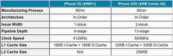 Anandtech: iPhone 3GS Performance Test