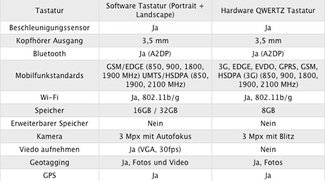 Fakten: iPhone 3GS vs Pre