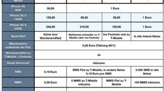 T-Mobile DE: Complete Tarife und Tethering Option