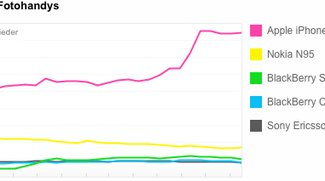 Flickr: iPhone zielt auf Platz 1