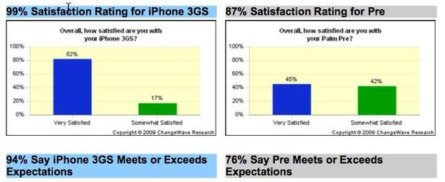 Statistiken: iTunes, Marktanteile, Zufriedenheit