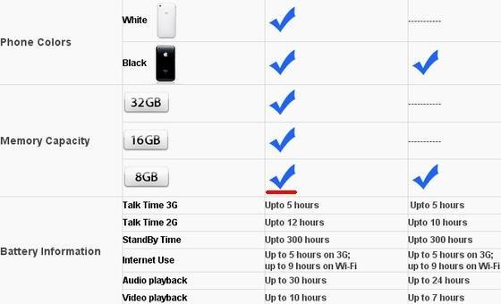 Black Friday: iPhone 3GS mit 8GB?