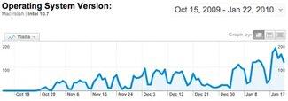 Internetzugriffe von Mac OS X 10.7 nehmen zu (Update)