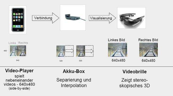 3D-mit-Carl-Zeiss-cinemizer_GER