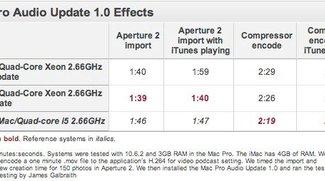 Macworld: Alles gut nach dem Mac Pro Audio-Update