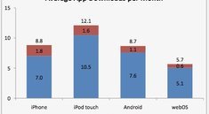 iPod touch Benutzer laden mehr Apps als iPhone Benutzer