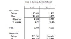 Analysten-Rechnung: Zwei Millionen verkaufte iPads 2010