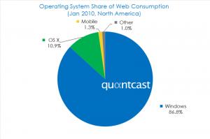 Quelle: Quantcast.com