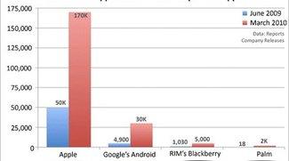 AppStore: mehr als 170.000 verfügbare Applikationen