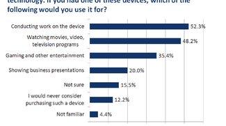 US-Umfrage: Tablets sind zum Arbeiten da