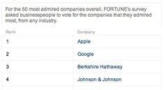 Die angesehensten Firmen: Apple auf Platz 1, Adobe führt Kategorie Software an