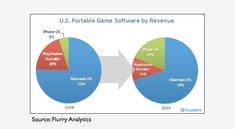 Videospiele-Markt: iPhone und iPod beißen immer größere Stücke ab