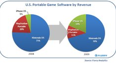 Marktanteil: Apple erobert Spielemarkt