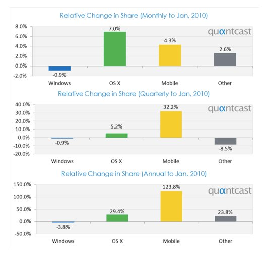 Zahl der Mac OSX Benutzer steigt stetig
