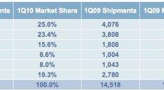 Zahlenspiele: Apples erwartete Verkaufszahlen und Aktien-Kursziele