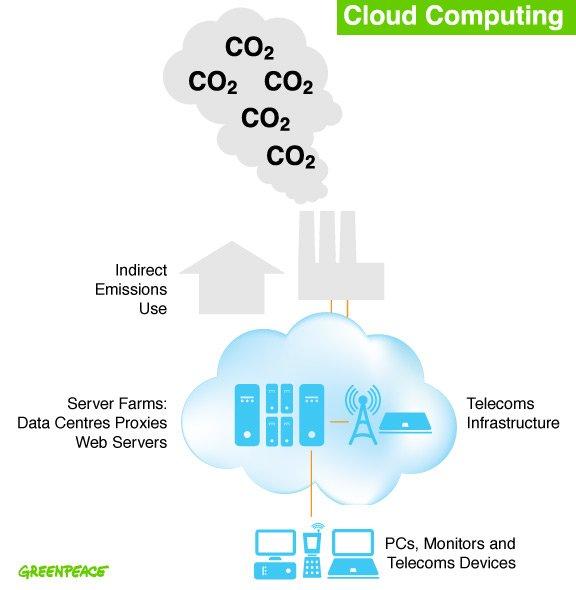 Aufhänger iPad: Greenpeace warnt vor Stromverbrauch durch Cloud Computing