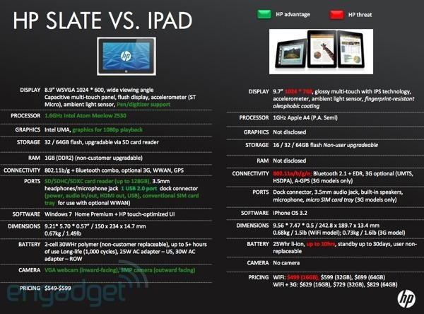 HP Infografik: HP Slate vs iPad