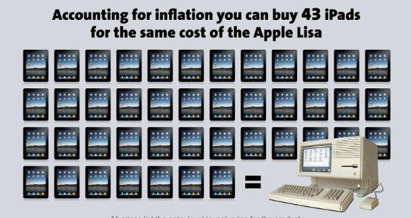 43 iPads = 1 Apple Lisa